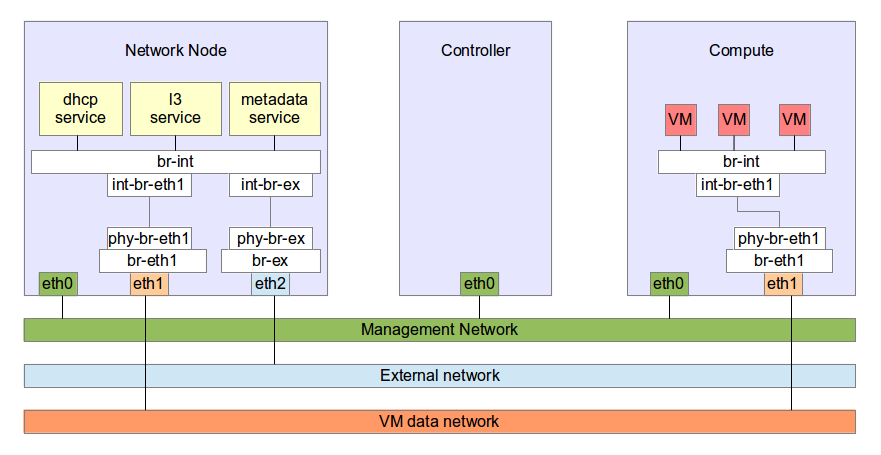Managing Openstack Internal/Data/External network in one interface