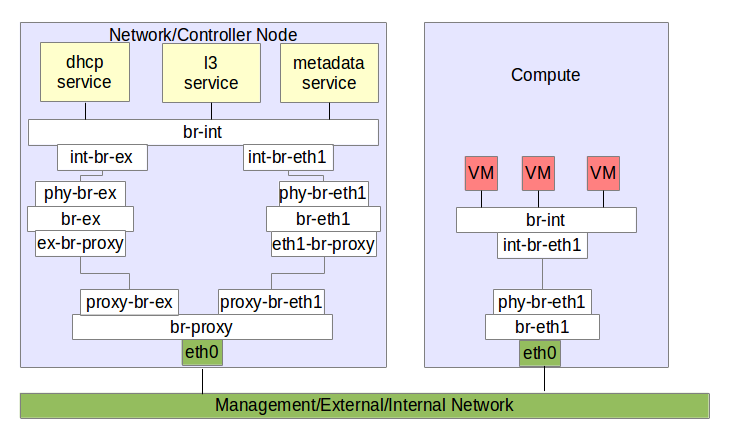 Managing Openstack Internal/Data/External network in one interface